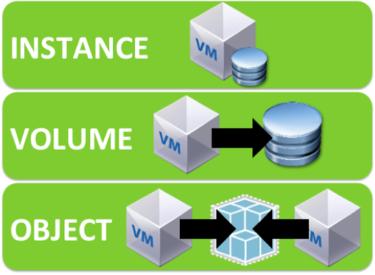 The three cloud storage models