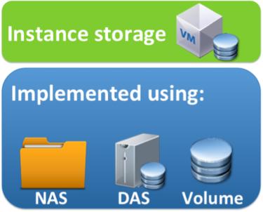 instance storage