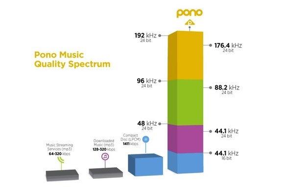 Pono Music Player