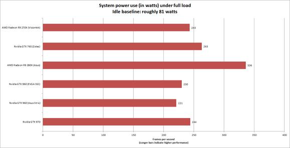 power load