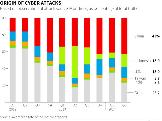 slide2 cyberattacks origin 620