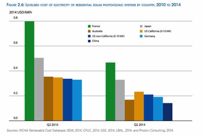 Renewable Energy Costs Expected To Drop 40 In Next Few