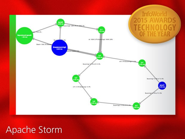 InfoWorld 2015 Technology of the Year: Apache Storm