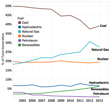 u.s. electric generation