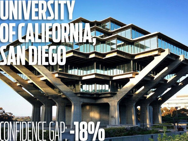 University of California, San Diego. Confidence gap: -18%