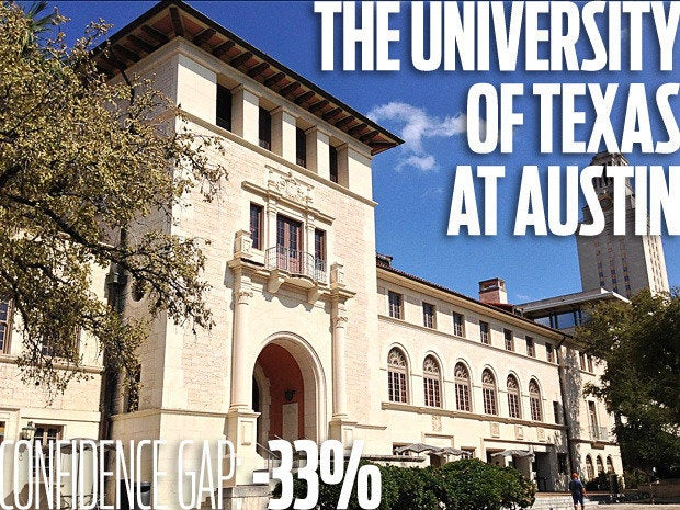 The University of Texas at Austin. Confidence gap: -33%
