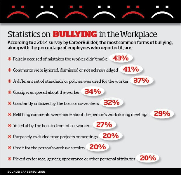 "lateral violence understanding workplace bullying Lateral violence, nurses, nursing, workplace bullying they call it ""lateral violence"" wbi salutes nurses for understanding workplace bullying and."