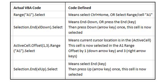 Excel macro vba code