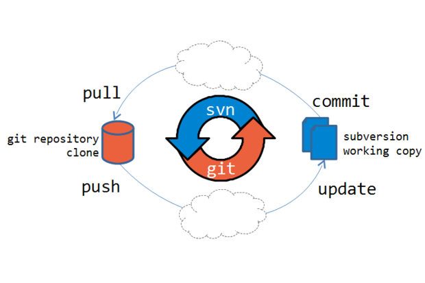 Migrating from SVN to Git version control - Part 1 | ITworld