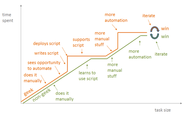 alternate view of automation