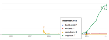 Angular.js popularity explodes