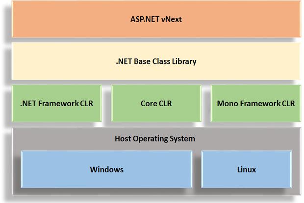 asp.net vnext