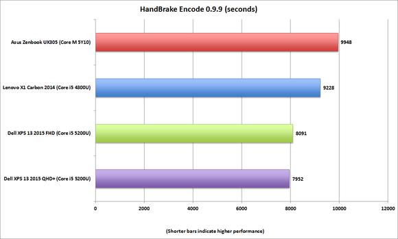 asus zenbook ux305 handbrake encode
