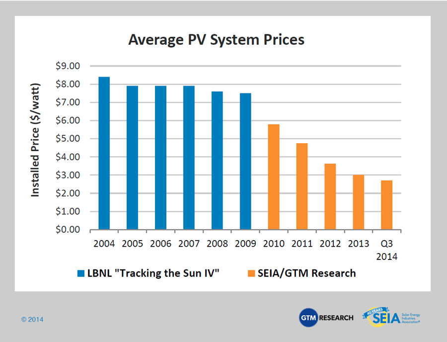 solar systems prices -#main