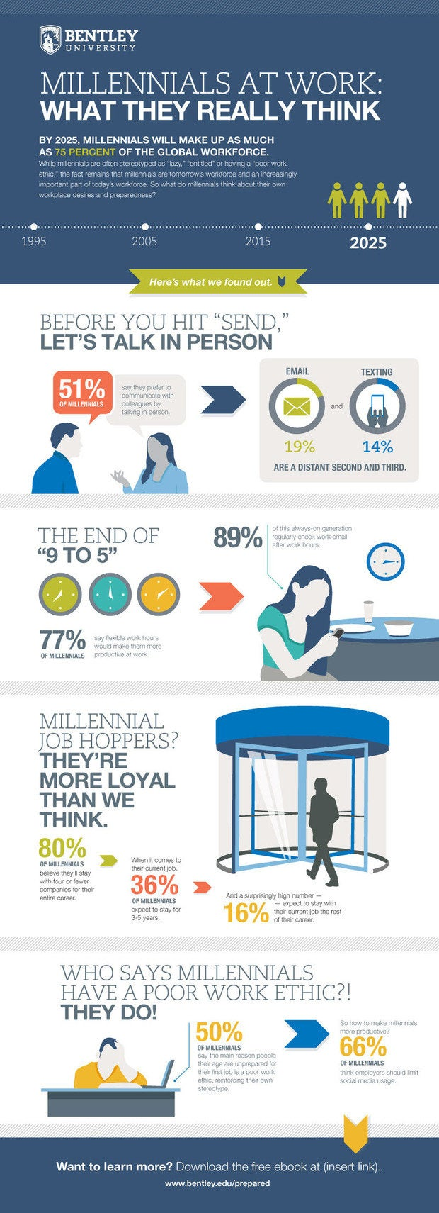 bentley infographic millennials at work nov 2014