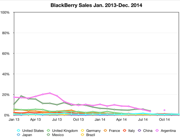 BlackBerry sales Jan 2013-Dec 2014
