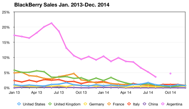 BlackBerry sales data for selected countries, January 2013-December 2014