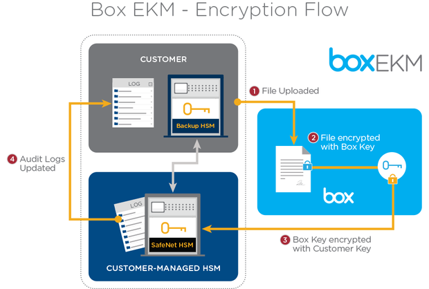 box ekm encryption flow