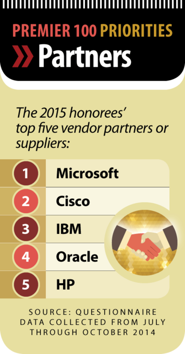 Premier 100 Priorities [2015] chart: Partners