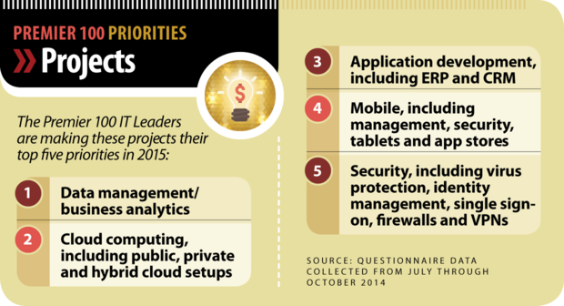Premier 100 Priorities [2015] chart: Projects