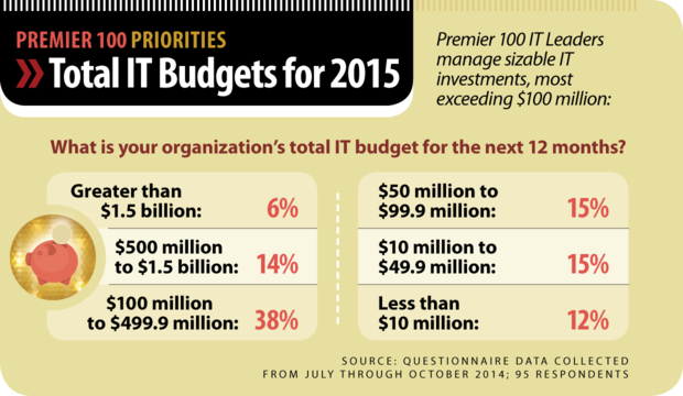 Premier 100 Priorities [2015] chart: Total Budgets