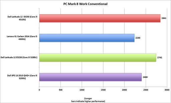 dell latitude 12 e5250 pcmark8 work conventional