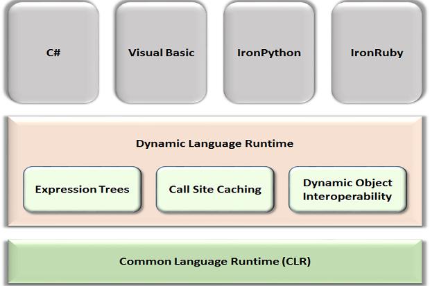dynamic langage runtime