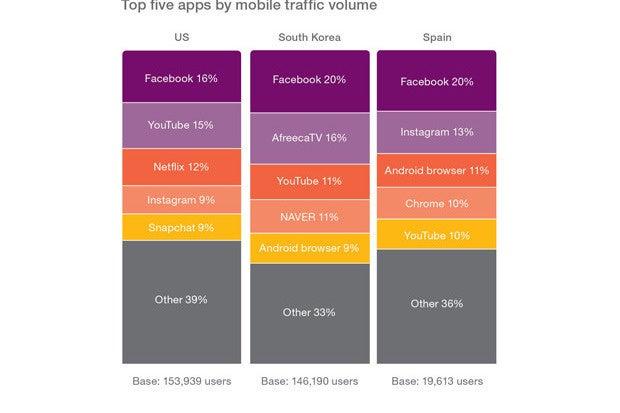 ericsson social media mobile data