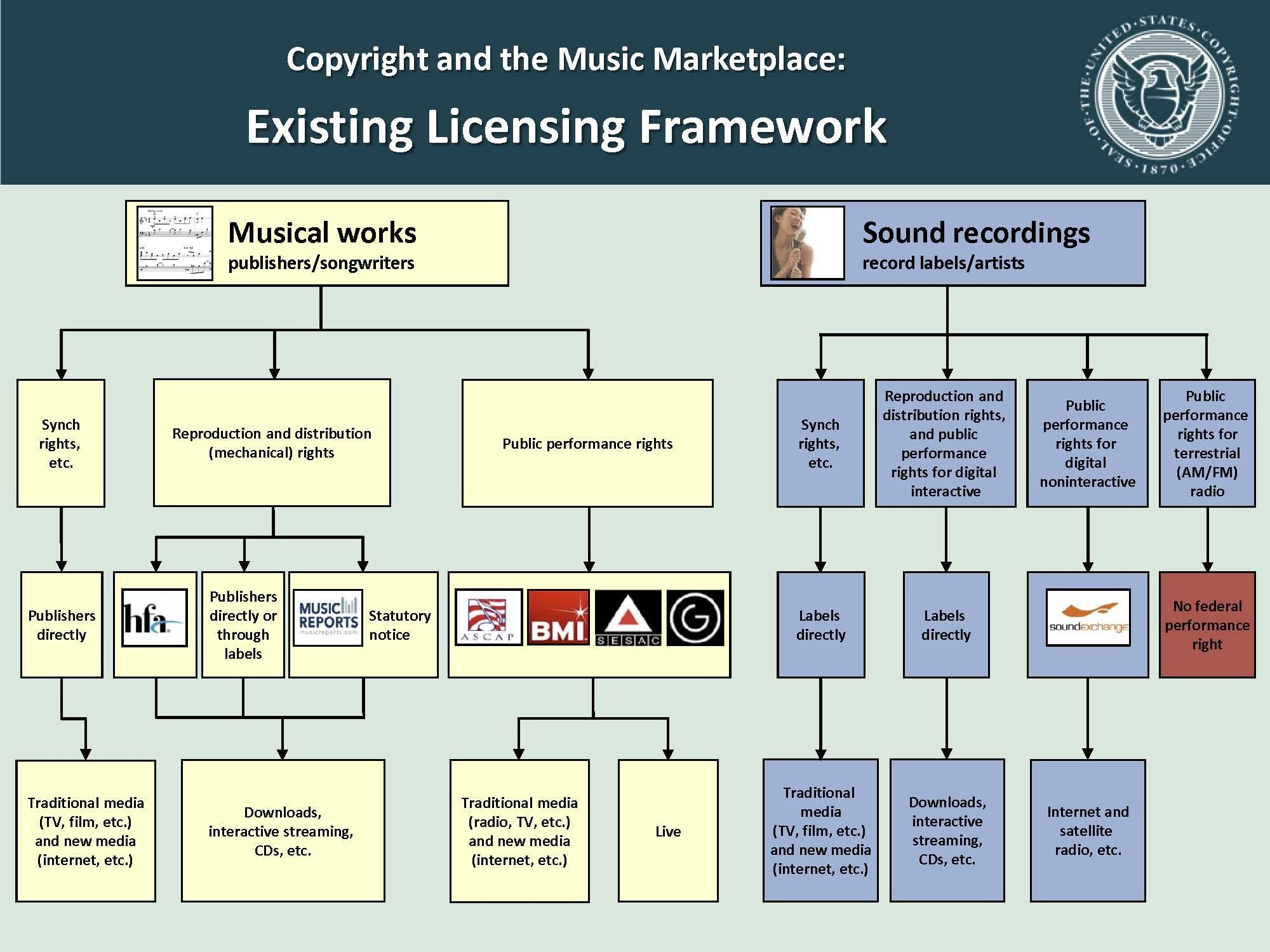 music copyright Music publishers may provide value for composers because these companies seek to promote the use of compositions in their catalog for use in films, television, advertising, ringtones and video games in addition to sheet music and music books.
