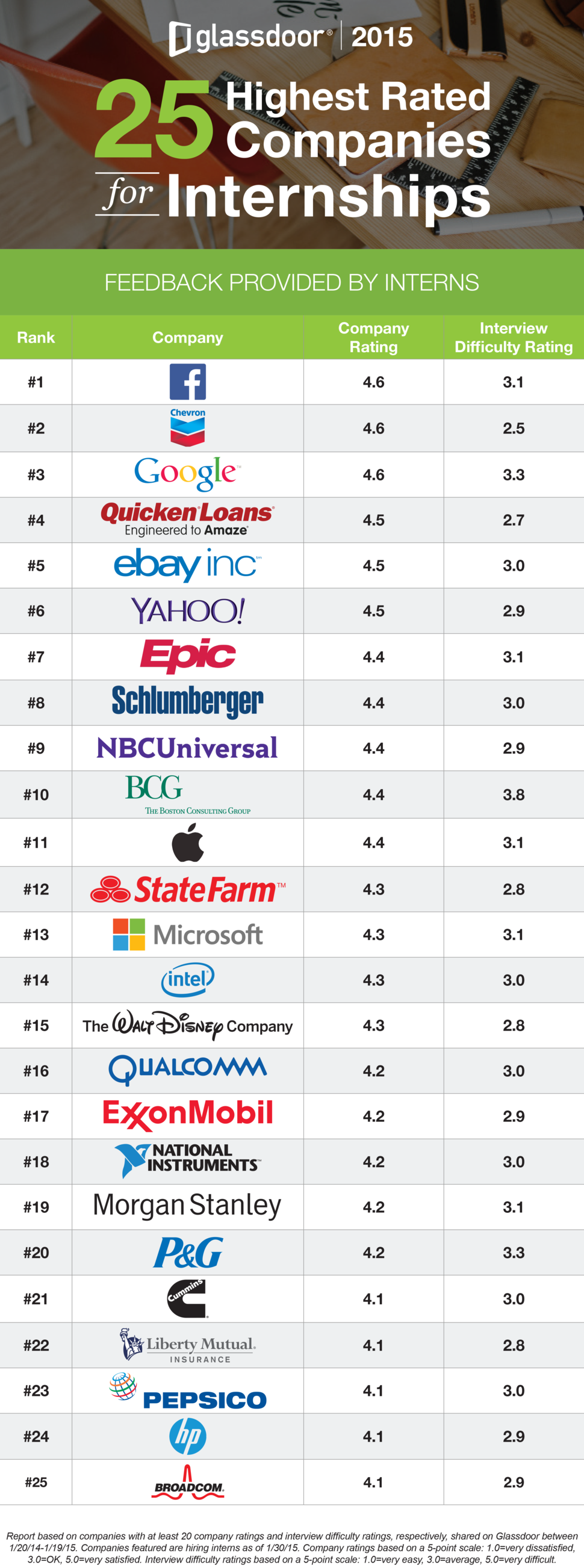 highest rated companies for internships 2015
