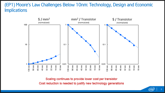 intel 10 nm challenges