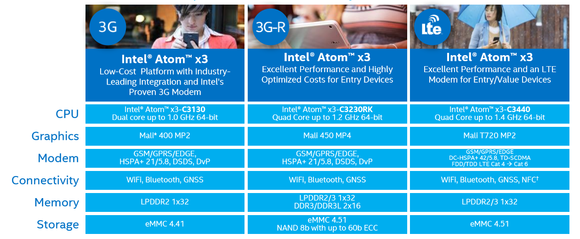 intel atom x3 breakdown