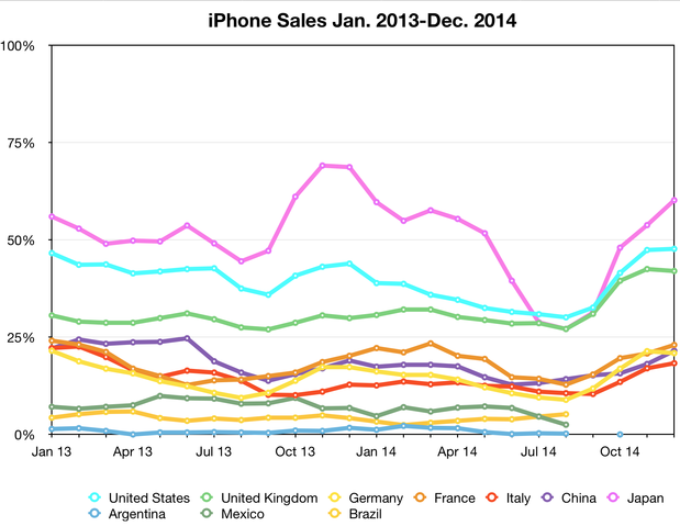 iPhone sales Jan 2013-Dec 2014