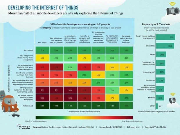Infographic showing mobile developer involvement with the Internet of Things