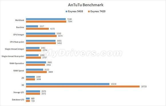mydrivers benchmark