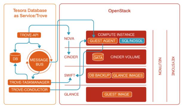 OpenStack Trove architecture