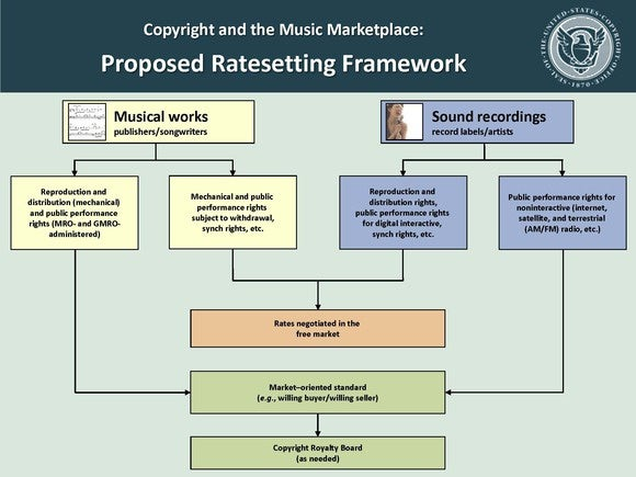 Proposed music copyright changes
