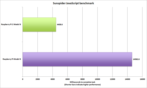 raspberry pi 2 sunspider performance