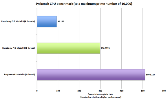 raspberry pi 2 sysbench performance