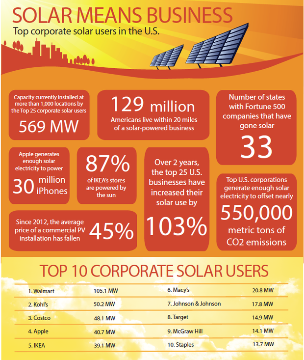 Top corporate solar users in the U.S.