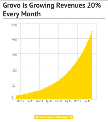 Grovo growth chart
