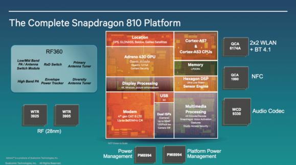 snapdragon 810 block