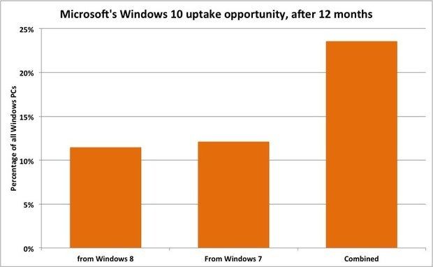Windows 10 uptake opportunity