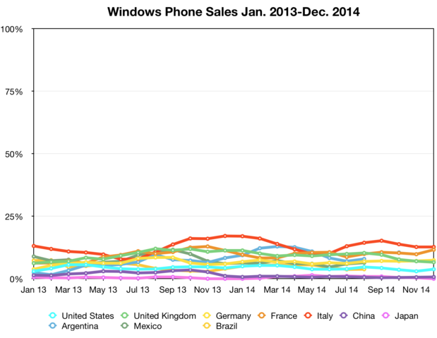 Windows Phone sales Jan 2013-Dec 2014