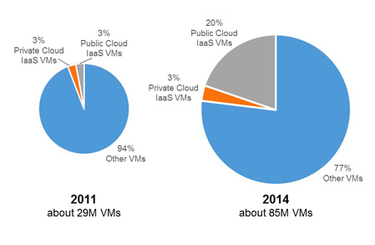 VMs running in the public cloud