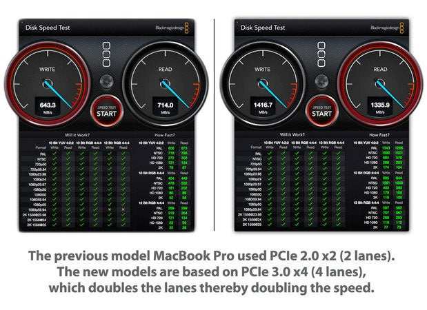 Apple MacBook Pro speed tests: PCIe 2.0 x2 (two lanes) vs PCIe 3.0 x4 (four lanes) [2015]