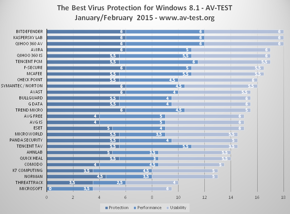 av-test best antivirus feb. 2015