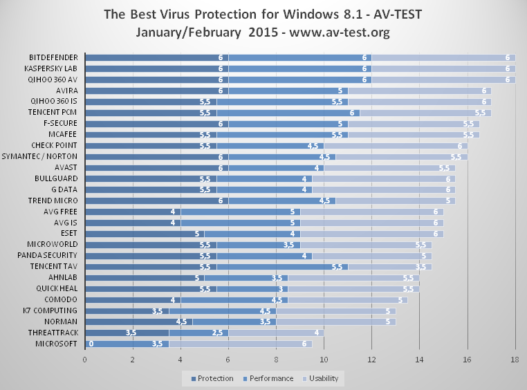 Bitdefender Kaspersky Top List Of Best Windows 8 1 Antivirus Software Pcworld