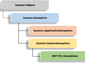 Best practices in exception handling