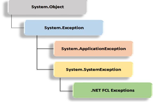Best practices in exception handling